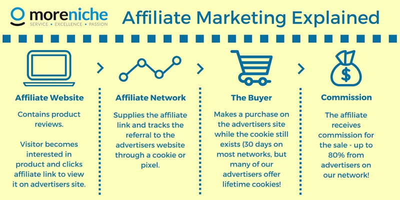 Prosedur Affiliate Marketing Online
