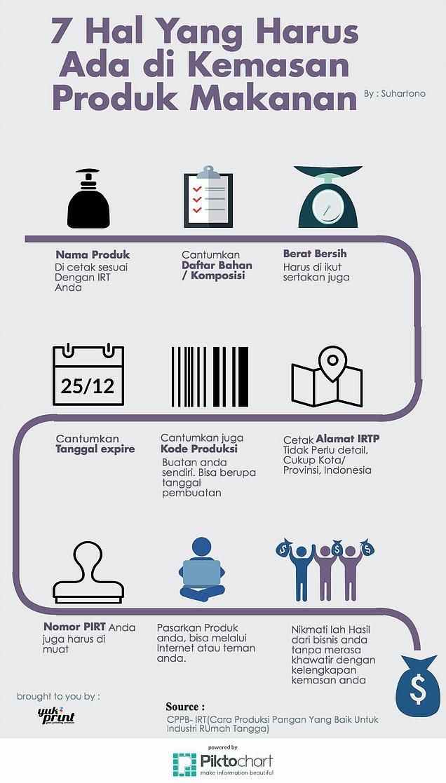infografi hal hal yang harus ada dalam kemasan produk anda
