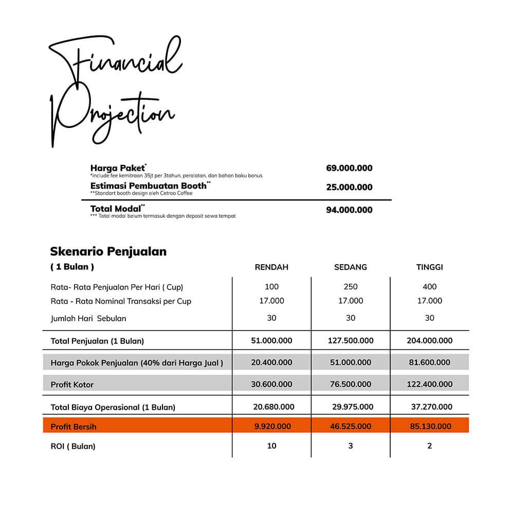 perhitungan roi financial projection