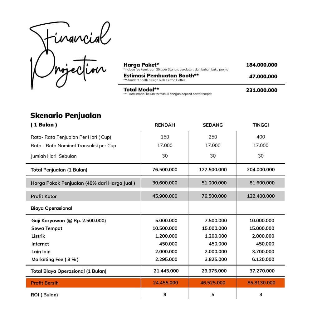 perhitungan roi dan financial projection
