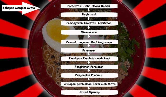 5 franchise peluang usaha makanan jepang osaka ramen indonesia